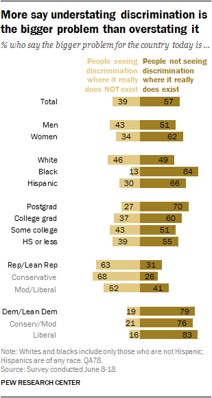 More say understating discrimination is the bigger problem than overstating it