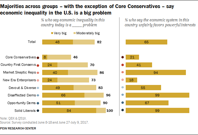 Majorities across groups - with the exception of Core Conservatives - say economic inequality in the U.S. is a big problem