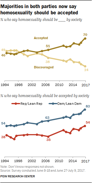 Majorities in both parties now say homosexuality should be accepted