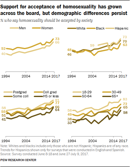 Support for acceptance of homosexuality has grown across the board, but demographic differences persist