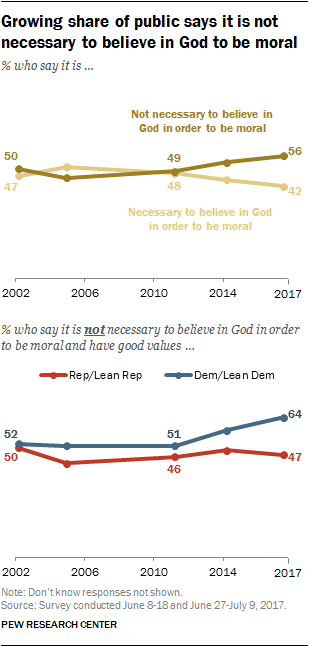 Growing share of public says it is not necessary to believe in God to be moral
