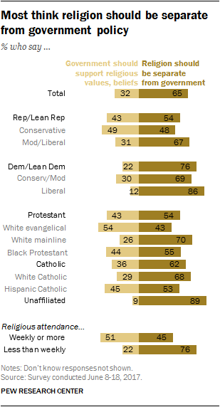 Most think religion should be separate from government policy
