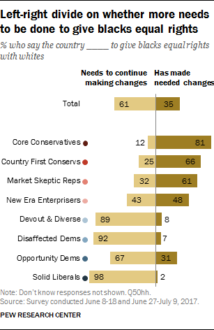 Left-right divide on whether more needs to be done to give blacks equal rights