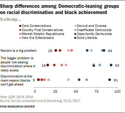 Sharp differences among Democratic-leaning groups on racial discrimination and black achievement