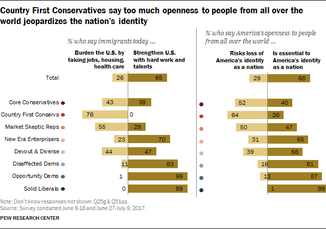 Country First Conservatives say too much openness to people from all over the world jeopardizes the nation's indentity
