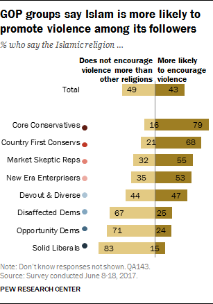 GOP groups say Islam is more likely to promote violence among its followers