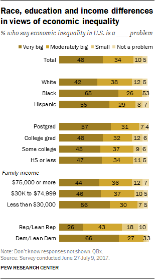 Race, education and income differences in views of economic inequality