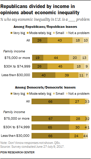 Republicans divided by income in opinions about economic inequality