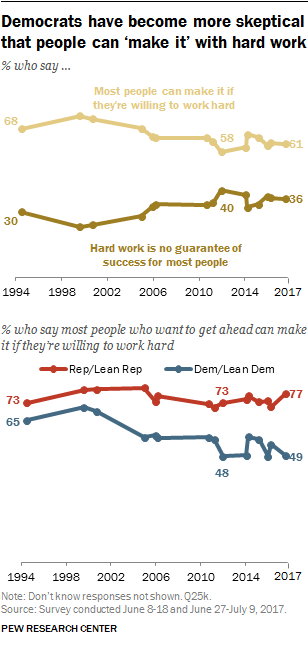 Democrats have become more skeptical that people can 'make it' with hard work