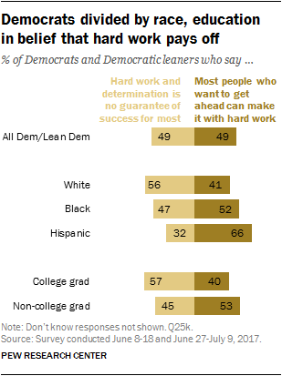 Democrats divided by race, education in belief that hard work pays off