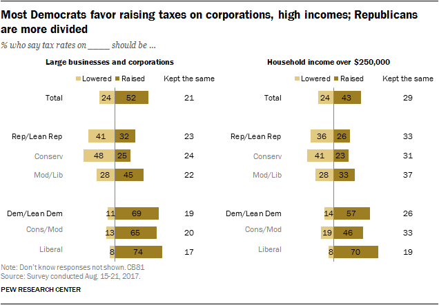 Most Democrats favor raising taxes on corporations, high incomes; Republicans are more divided