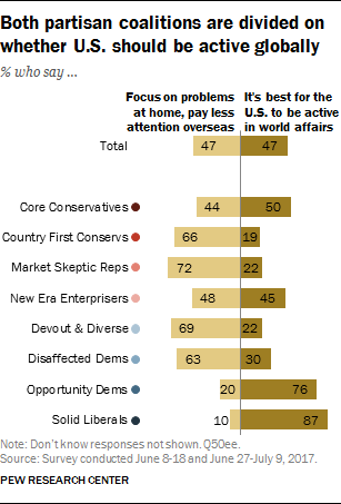 Both partisan coalitions are divided on whether U.S. should be active globally