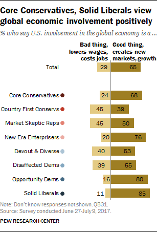 Core Conservatives, Solid Liberals view global economic involvement positively