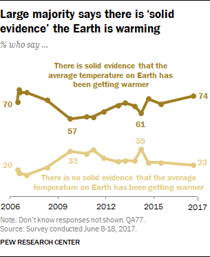 Large majority says there is 'solid evidence' the Earth is warming