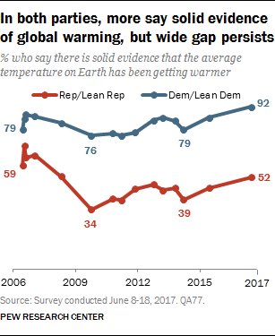 In both parties, more say solid evidence of global warming, but wide gap persists