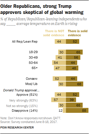 Older Republicans, strong Trump approvers skeptical of global warming