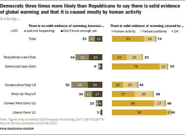 Democrats three times more likely than Republicans to say there is solid evidence of global warming and that it is caused mostly by human activity