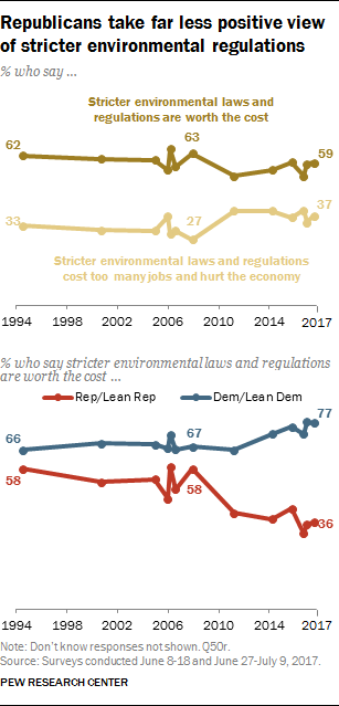 Republicans take far less positive view of stricter environmental regulations