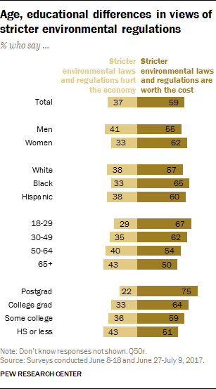 Age, educational differences in views of stricter environmental regulations