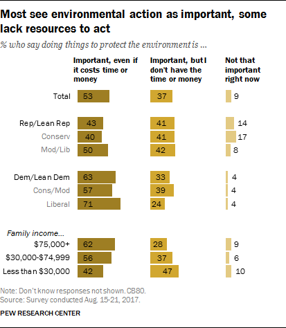 Most see environmental action as important, some lack resources to act