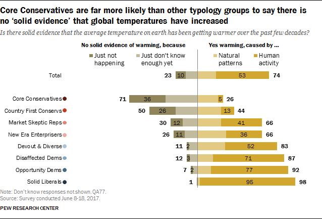 Core Conservatives are far more likely than other typology groups to say there is no 'solid evidence' that global temperatures have increased