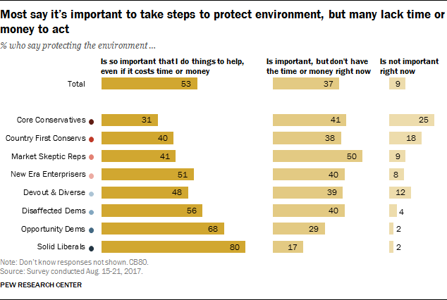 Most say it's important to take steps to protect environment, but many lack time or money to act
