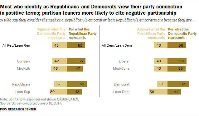 Most who identify as Republicans and Democrats view their party connection in positive terms; partisan leaners more likely to cite negative partisanship