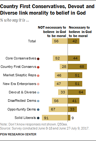 Country First Conservatives, Devout and Diverse link morality to belief in God