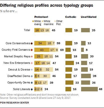 Differing religious profiles across typology groups