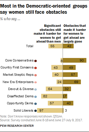 Most in the Democratic-oriented groups say women still face obstacles