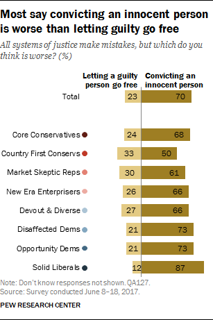 Most say convicting an innocent person is worse than letting guilty go free