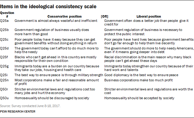 Ideological consistency scale