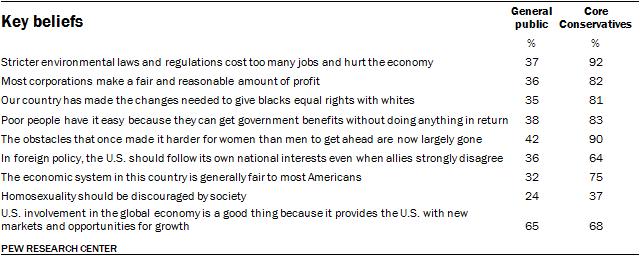 Key beliefs, Core Conservatives