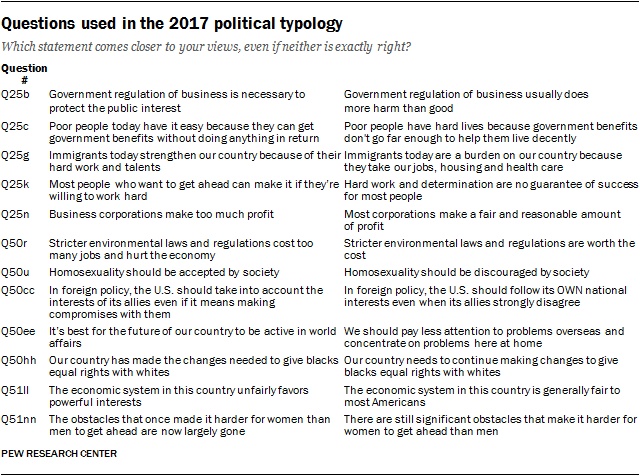 Questions used in the 2017 political typology