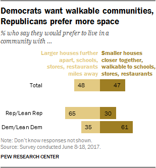 Democrats want walkable communities, Republicans prefer more space