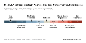Appendix 1: Typology Group Profiles   Pew Research Center