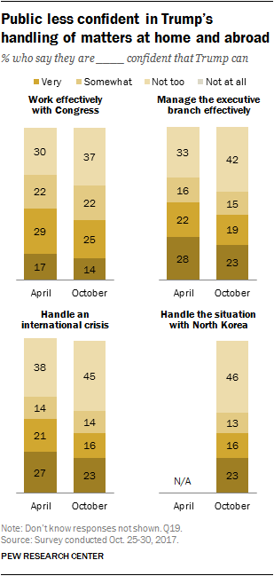 Public less confident in Trump's handling of matters at home and