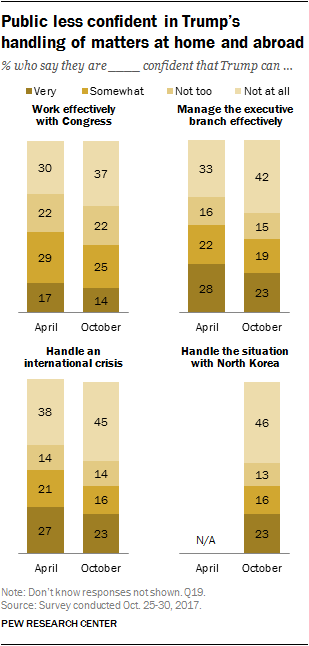 Public less confident in Trump's handling of matters at home and abroad