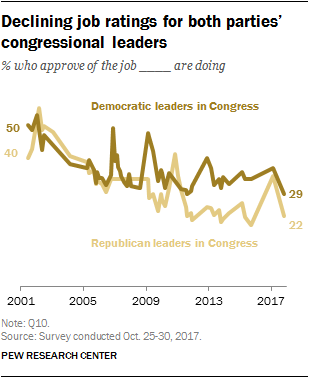 Declining job ratings for both parties' congressional leaders