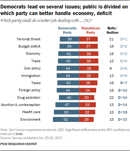 Democrats lead on several issues; public is divided on which party can better handle economy, deficit