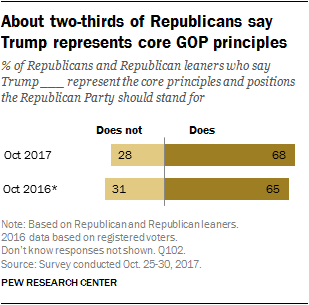 About two-thirds of Republicans say Trump represents core GOP principles