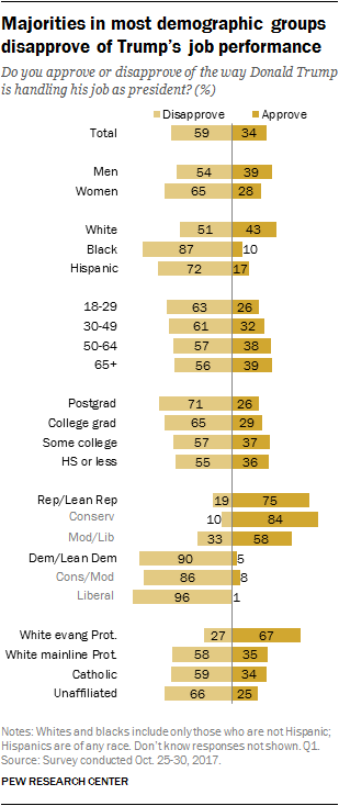 Majorities in most demographic groups disapprove of Trump's job performance