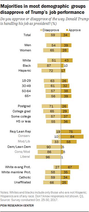 Majorities in most demographic groups disapprove of Trump's job performance