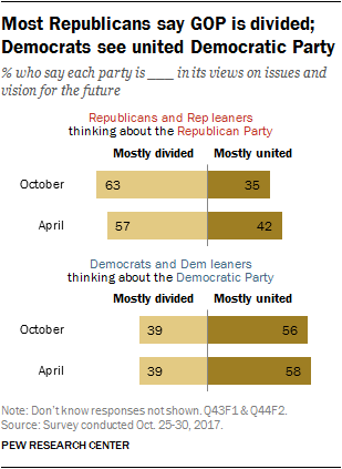 Most Republicans say GOP is divided; Democrats see united Democratic Party