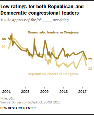 Low ratings for both Republican and Democratic congressional leaders