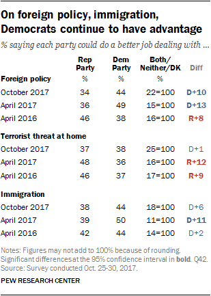 On foreign policy, immigration, Democrats continue to have advantage
