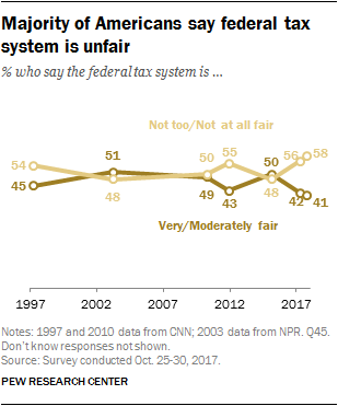 Majority of Americans say federal tax system is unfai