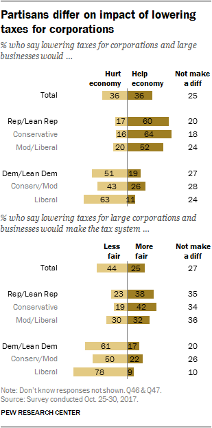 Partisans differ on impact of lowering taxes for corporations