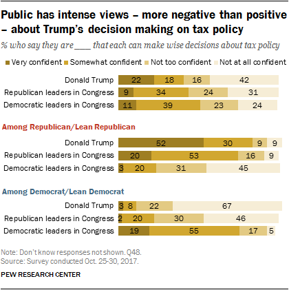 Public has intense views – more negative than positive – about Trump's decision making on tax policy