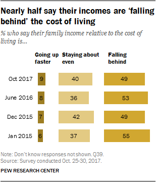 Nearly half say their incomes are 'falling behind' the cost of living
